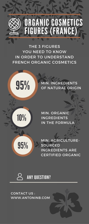 How much organic to make organic cosmetics?